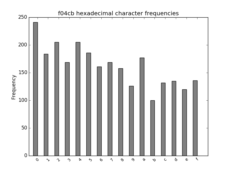 f04cb hexadecimal character frequency